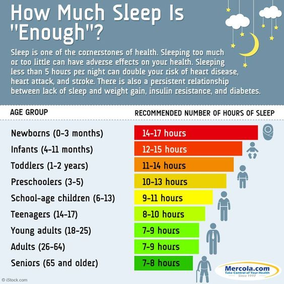 "How Much Sleep is ""Enough""?"